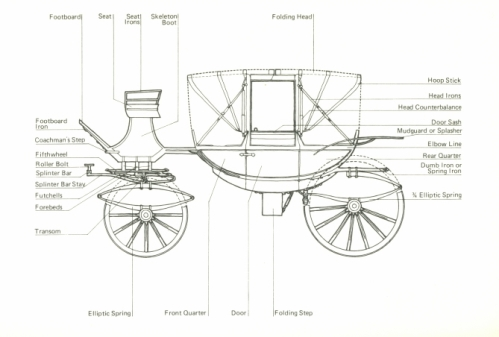carriage-parts